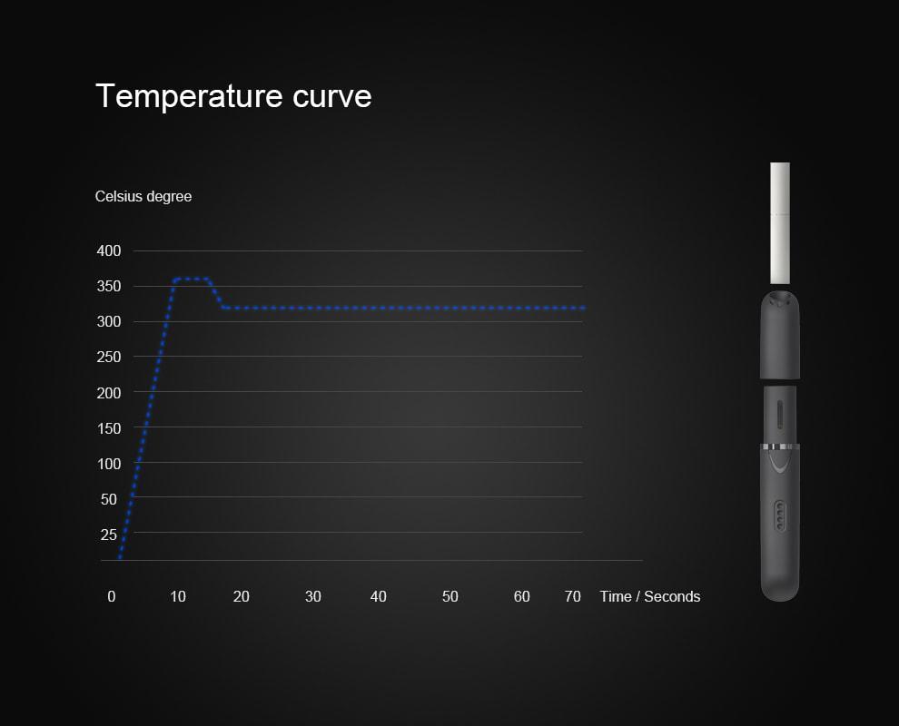 320度の正確な温度調整